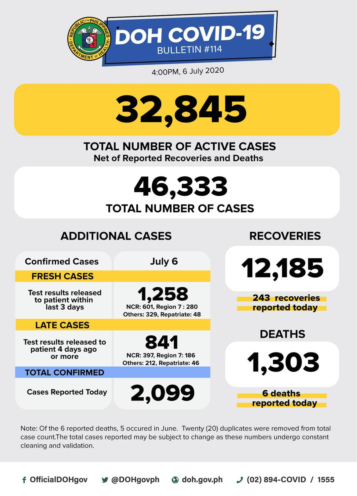 PH logs over 2K new Covid-19 cases, total surges to 46,333