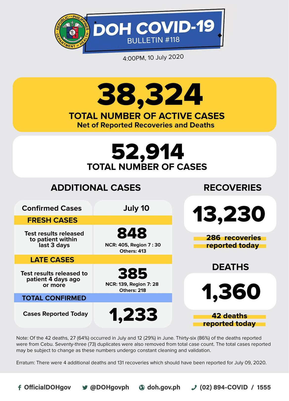PH Covid-19 cases threaten to break 53K Friday