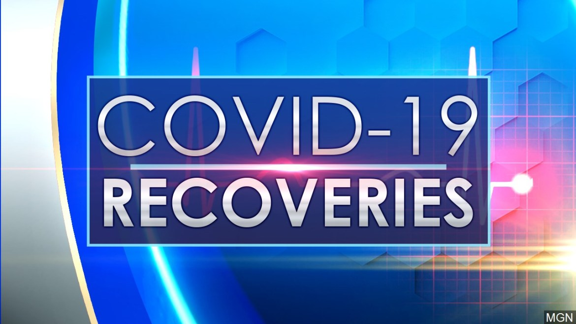 18,065 new Covid-19 recoveries bring the total to over 273K heals