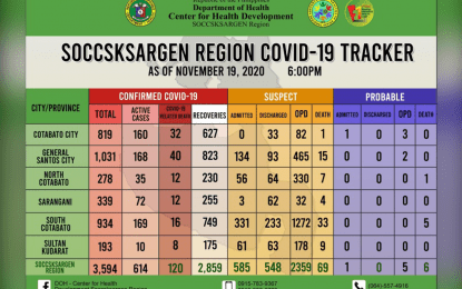 Soccsksargen logs 80% Covid-19 recovery rate