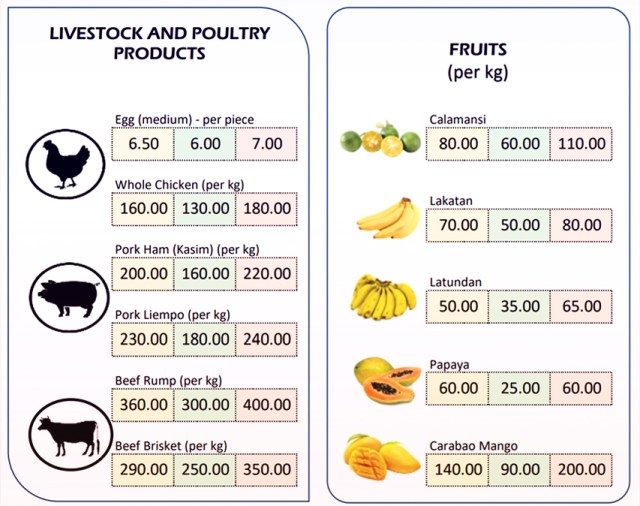 What Juan Eats | Prices of meat and fruits in the market before the lockdown