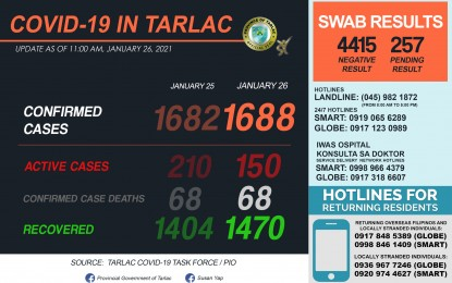 Tarlac logs 66 new Covid-19 recoveries
