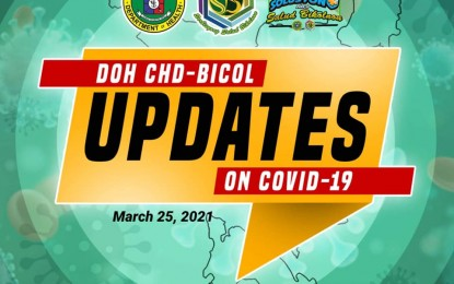 Bicol recoveries outnumber new cases