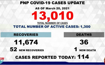 PNP Covid-19 death toll rises to 36 after pregnant cop dies