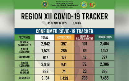 Soccsksargen logs 117 new Covid-19 recoveries