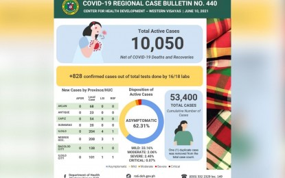 Active Covid-19 cases in W. Visayas now over 10K