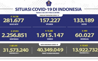 Indonesia logs record 27,913 Covid-19 daily cases