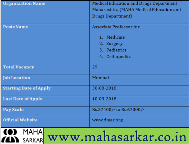 MAHA Medical Education and Drugs Department Recruitment 2018