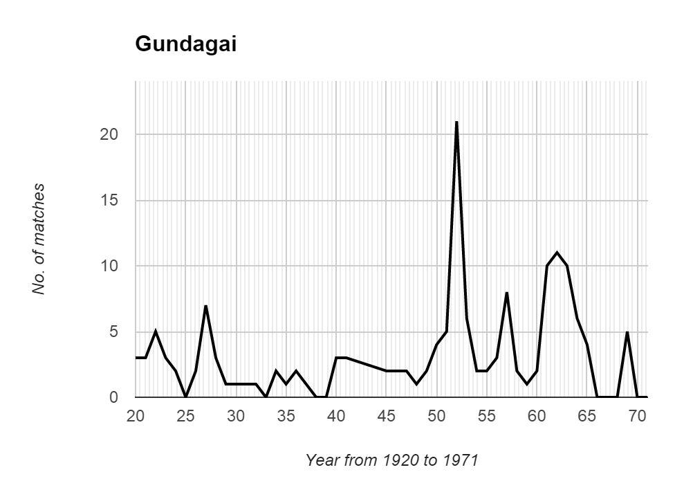 Gundagai Graph