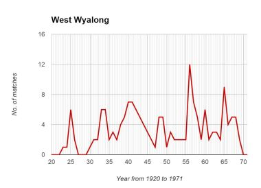 West Wyalong Graph