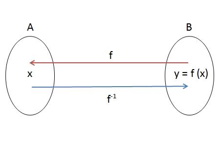 fungsi komposisi dan fungsi invers