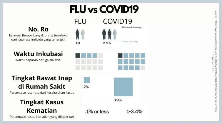 COVID19 : Lebih Mematikan Dibandingkan Flu 2