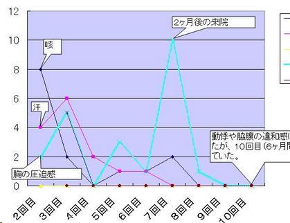 更年期障害 【男性】~咳・動悸・胃の違和感~福岡県宗像市在住