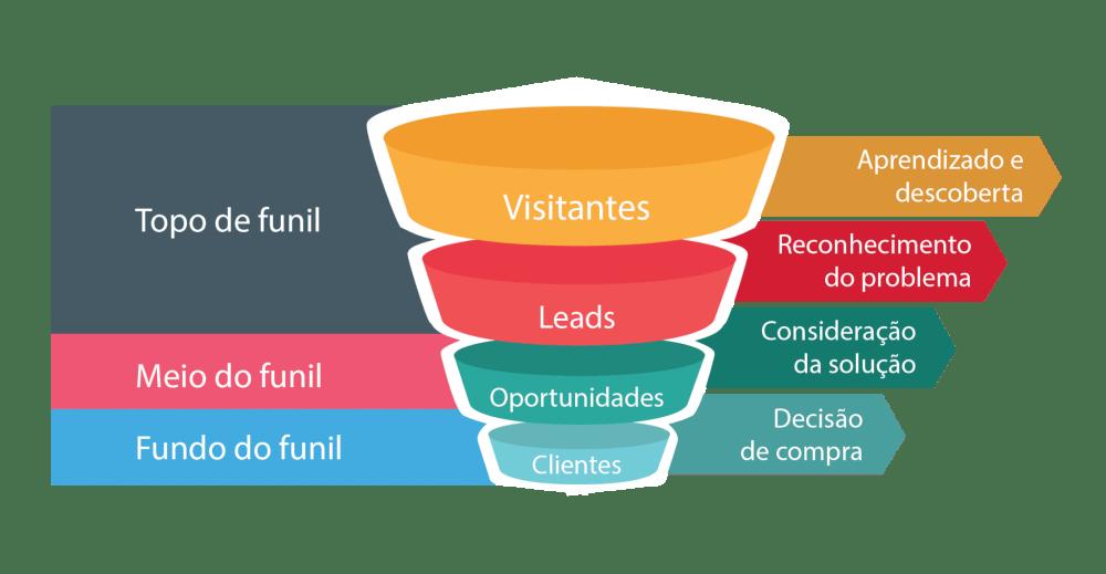 O ciclo do inbound marketing