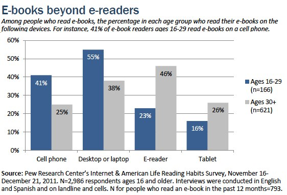 ebooks beyond ereaders