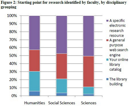 Starting point for research identified by faculty, by disciplinary grouping