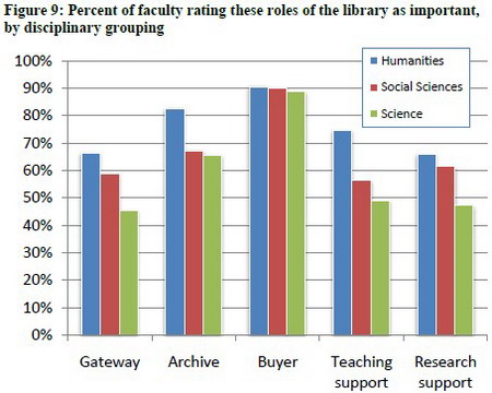 Percent of faculty rating these roles of the library as important, by disciplinary grouping