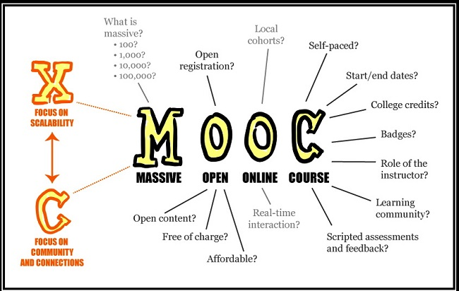 This poster explores explores the meaning of Massive Open Online Courses