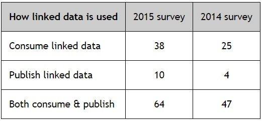 Survey Responses on How Linked Data Is Used