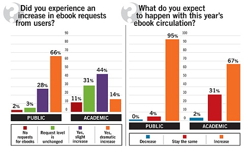 Did you experience an increase in ebook requests from users?