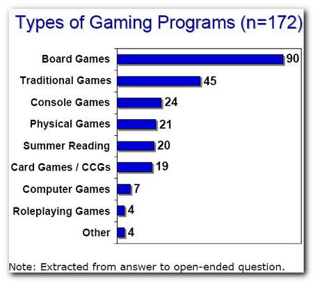 Gaming Programs 的類型