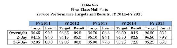 V-6 First Class Flats 2011-2015 Performance