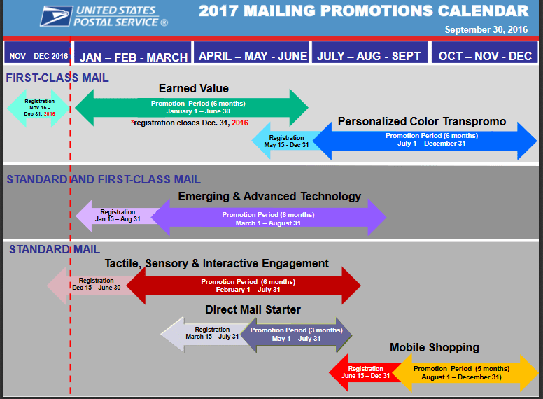 usps-2017-promotions