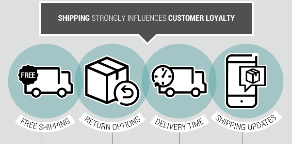 Neopost -- Shipping & Customer Loyalty