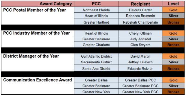 PCC Awards Graph 1