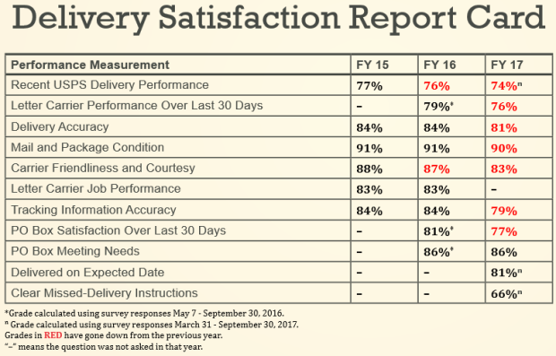 OIG SEMIAnnRep delivery report card