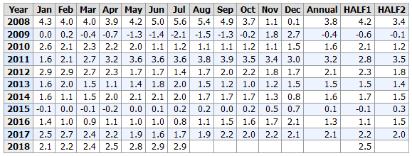 Bureau Labor Statistics CPI 2008-2018