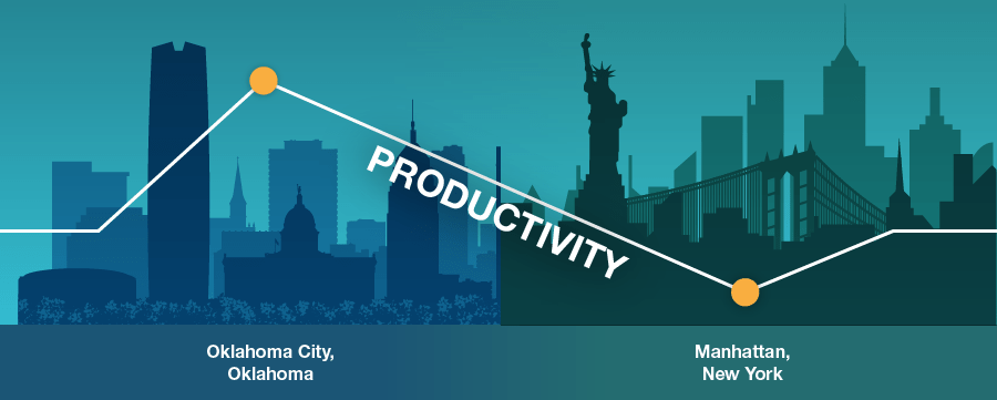 OIG Productivity