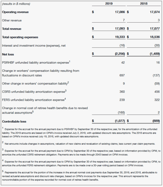 U_S_ Postal Service Reports Third Quarter Fiscal 2019 Results -2