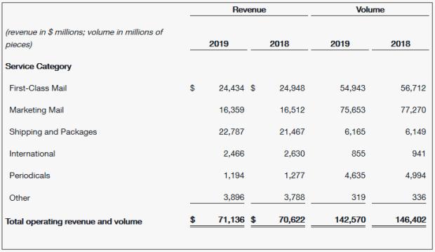 USPS 2019 FINANCIALS