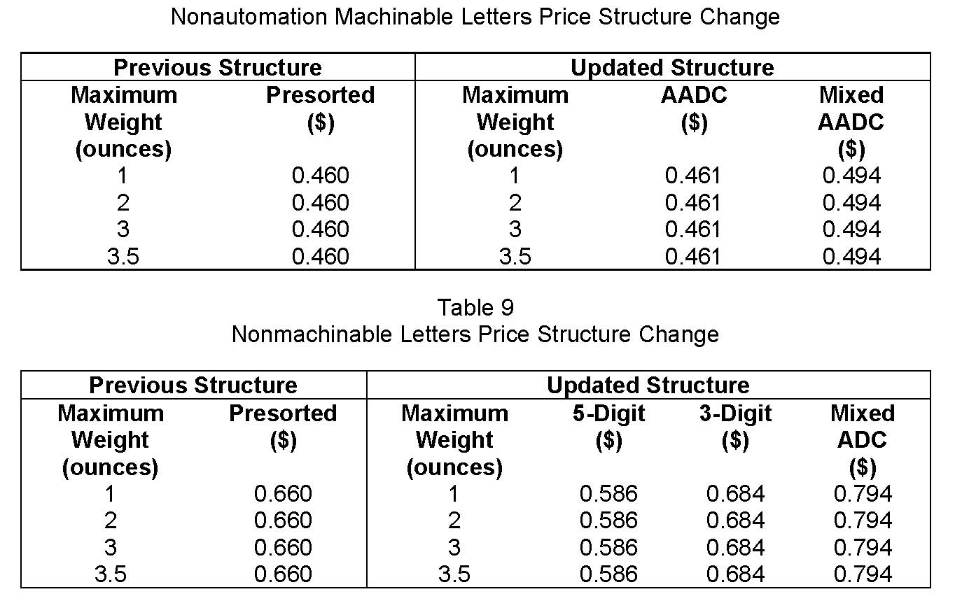 2021-2 Nonmachineable New Rates