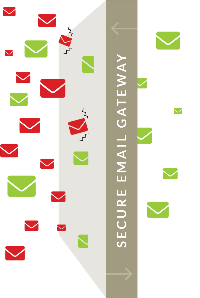 Secure Email Gateway