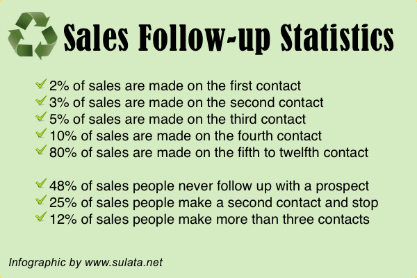 Only a total of 20% of sales are made on the first, second, third, or fourth contact, and 80% are made on the fifth to twelfth contact.