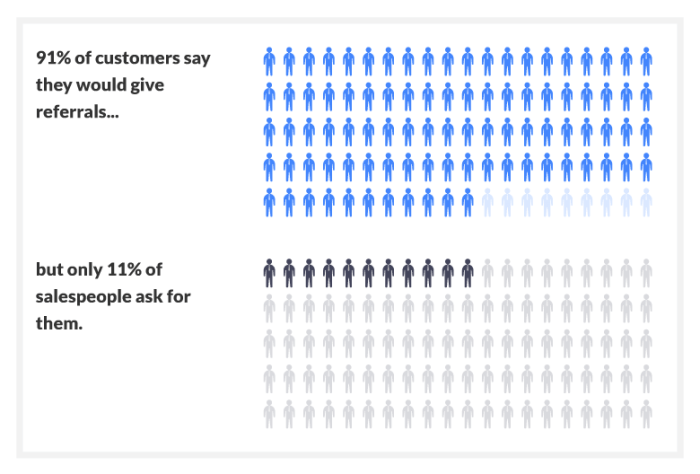 91% of customers would give a referral, but only 11% of salespeople ask.