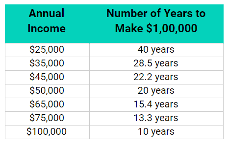 income potential in sales