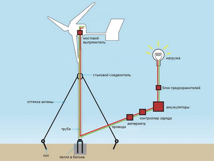 Как самому сделать ветровой генератор. Вертикальный ветрогенератор своими руками
