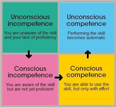 consciouscompetence