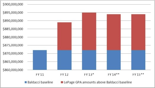 Graph showing that LePage GPA amounts have increased above Baldacci baseline.