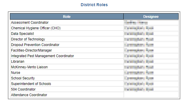 Image of District Roles