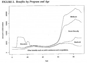 Beneftis-by-Program-and-Age