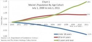 Chart 1 Maine's Population by Age Cohort