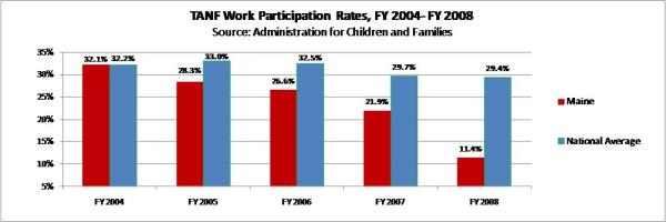 Maine TANF work participation rates