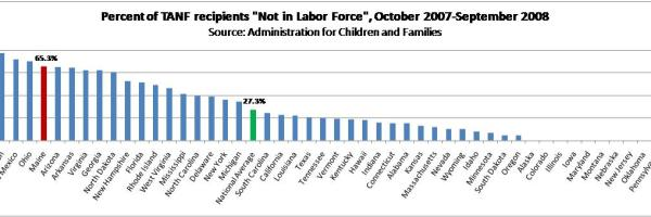 TANF recipients who are not working