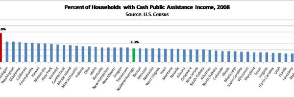 Households on TANF cash assistance