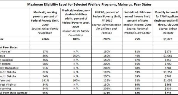 Maximum eligibility for welfare programs