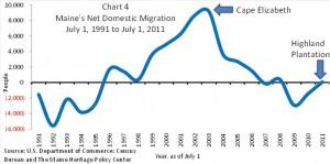 Chart 4 Maine's Net Domestic Migration